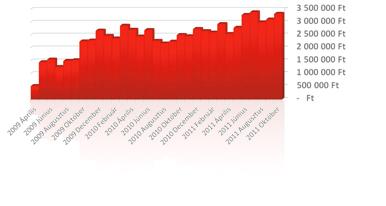 Webáruház forgalomnövelés